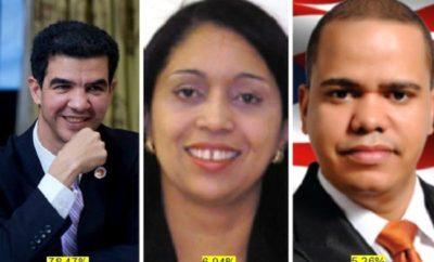 Mayoría dominicanos Alto Manhattann apoyan reeleccion concejal Ydanis Rodríguez
